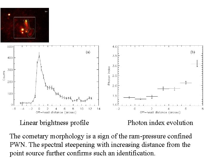 Linear brightness profile Photon index evolution The cometary morphology is a sign of the