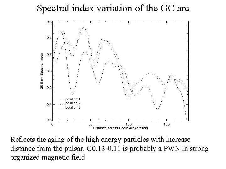 Spectral index variation of the GC arc Reflects the aging of the high energy