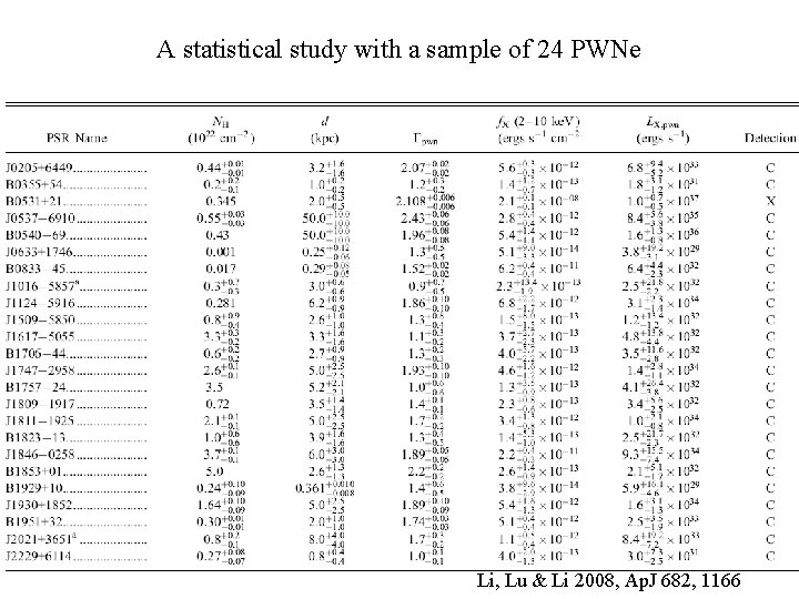 A statistical study with a sample of 24 PWNe Li, Lu & Li 2008,
