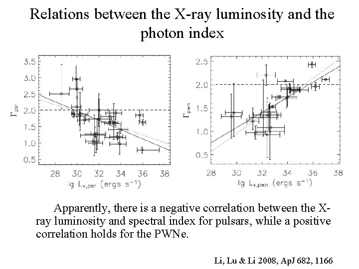 Relations between the X-ray luminosity and the photon index Apparently, there is a negative
