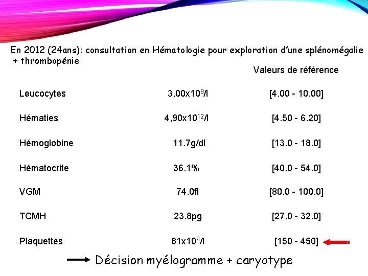 En 2012 (24 ans): consultation en Hématologie pour exploration d'une splénomégalie + thrombopénie Valeurs