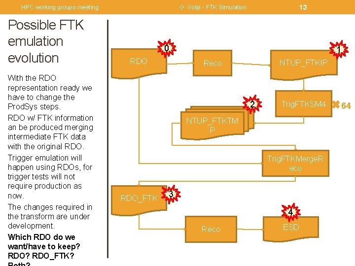 HPC working groupo meeting Possible FTK emulation evolution With the RDO representation ready we