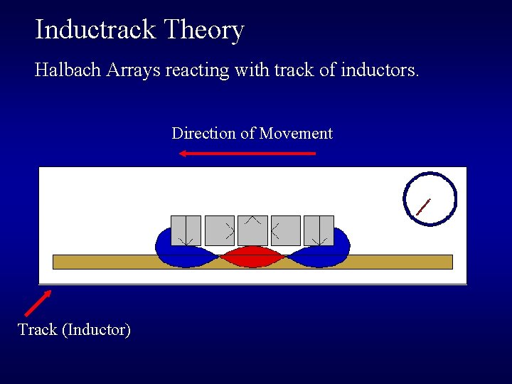 Inductrack Theory Halbach Arrays reacting with track of inductors. Direction of Movement Track (Inductor)