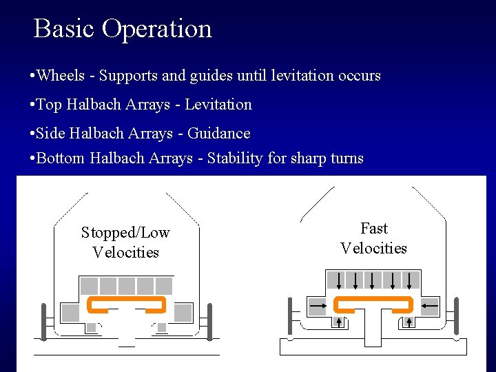 Basic Operation • Wheels - Supports and guides until levitation occurs • Top Halbach