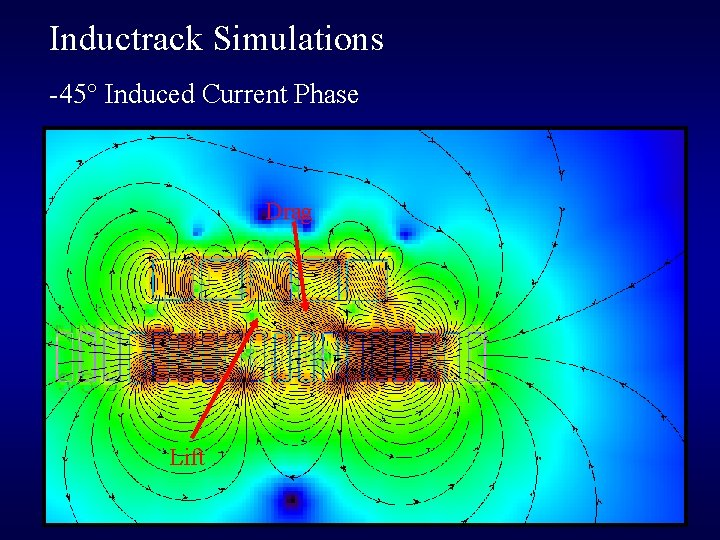 Inductrack Simulations -45° Induced Current Phase Drag Lift