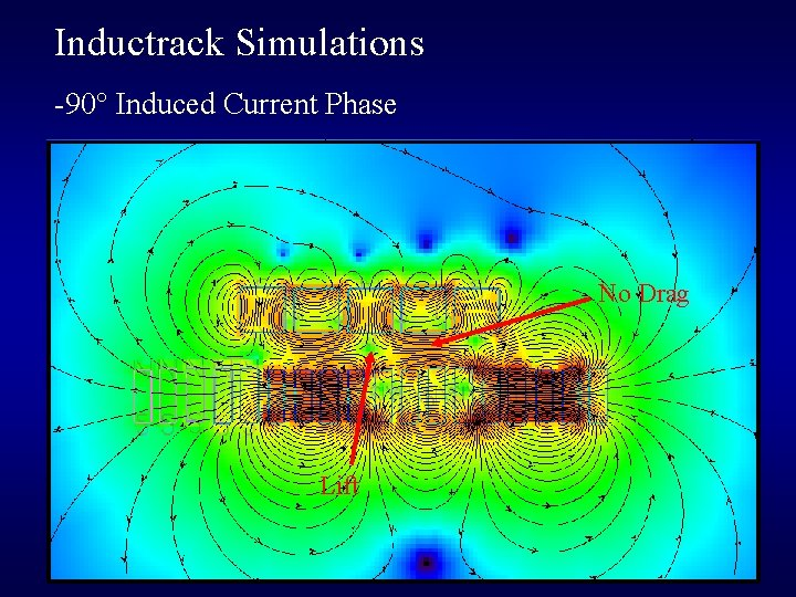 Inductrack Simulations -90° Induced Current Phase No Drag Lift