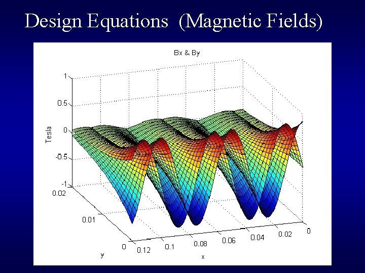 Design Equations (Magnetic Fields) B 0 = Br (1 – e-2πd/λ)[(sin(π/M))/( π/M)] [Tesla] B
