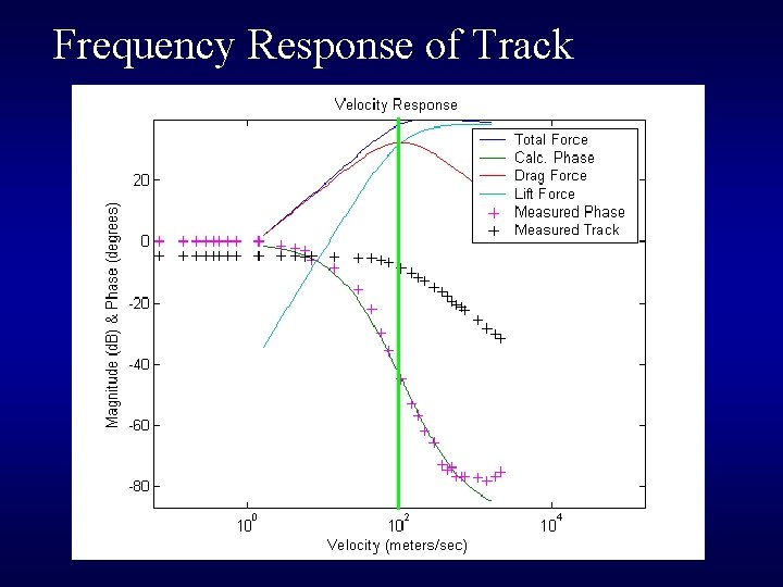 Frequency Response of Track