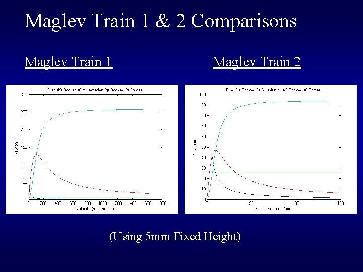 Maglev Train 1 & 2 Comparisons Maglev Train 1 Maglev Train 2 (Using 5