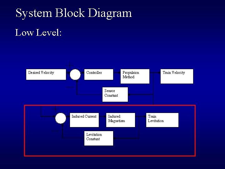 System Block Diagram Low Level: Desired Velocity Propulsion Method Controller Train Velocity Sensor Constant