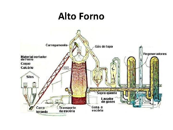 Alto Forno