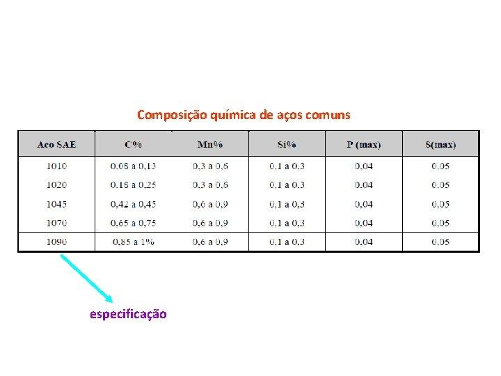 Composição química de aços comuns especificação