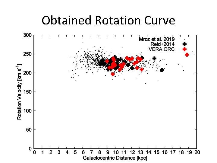 Obtained Rotation Curve
