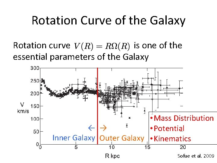 Rotation Curve of the Galaxy Rotation curve is one of the essential parameters of
