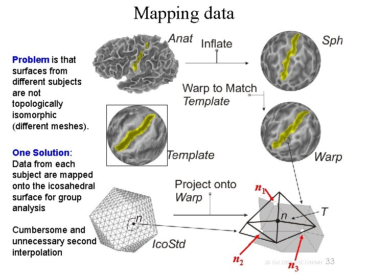 Mapping data Problem is that surfaces from different subjects are not topologically isomorphic (different