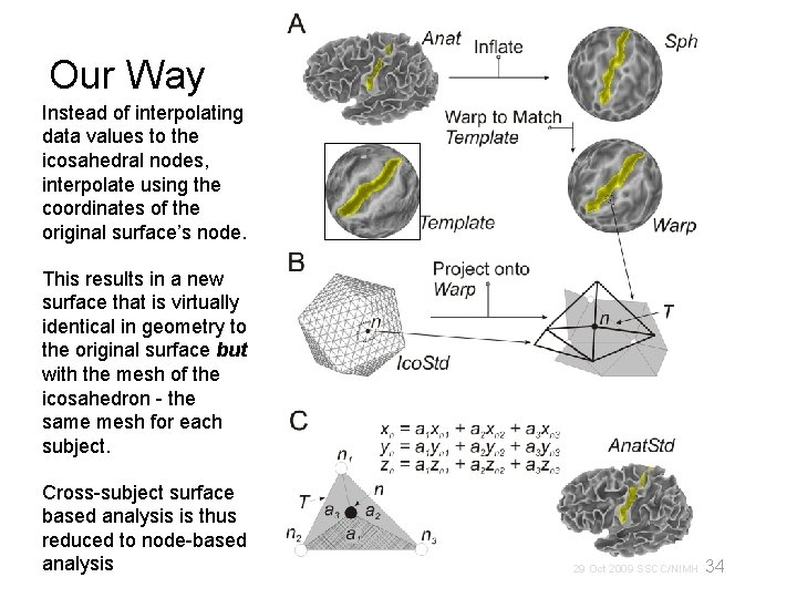 Our Way Instead of interpolating data values to the icosahedral nodes, interpolate using the