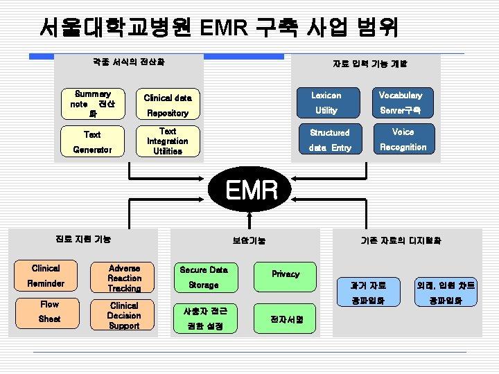 서울대학교병원 EMR 구축 사업 범위 각종 서식의 전산화 Summary note 전산 화 Text Generator