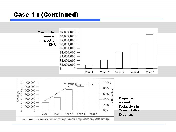 Case 1 : (Continued) Cumulative Financial Impact of EMR Projected Annual Reduction in Transcription