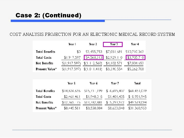 Case 2: (Continued) COST ANALYSIS PROJECTION FOR AN ELECTRONIC MEDICAL RECORD SYSTEM