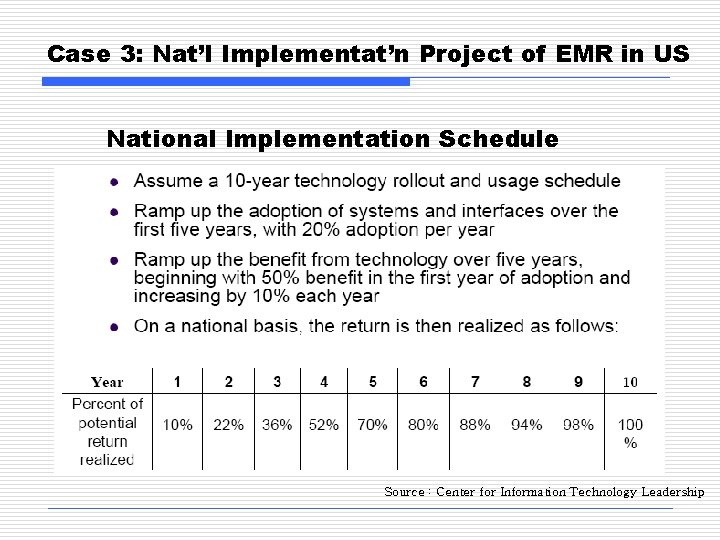 Case 3: Nat'l Implementat'n Project of EMR in US National Implementation Schedule Source :