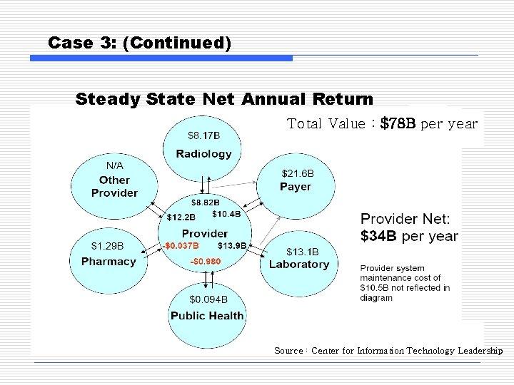 Case 3: (Continued) Steady State Net Annual Return Total Value : $78 B per