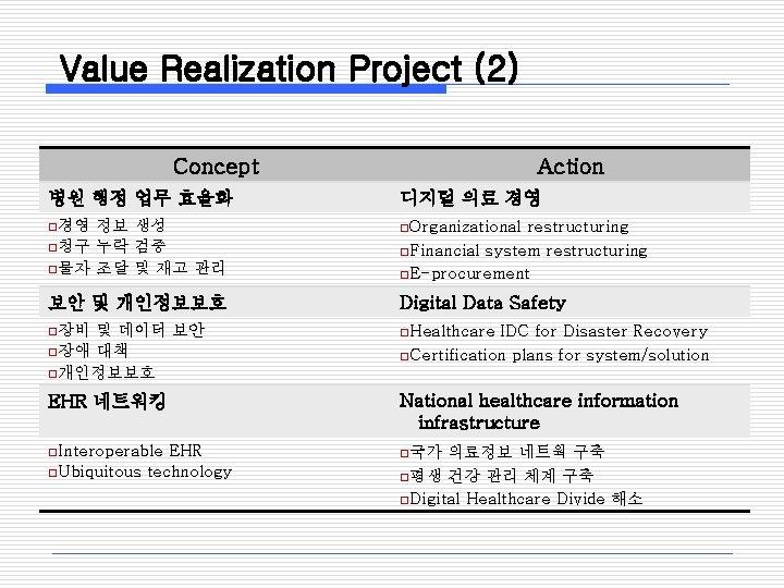 Value Realization Project (2) Concept Action 병원 행정 업무 효율화 디지털 의료 경영 o경영