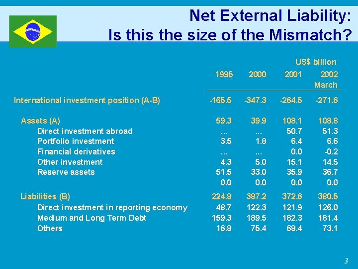 Net External Liability: Is this the size of the Mismatch? US$ billion International investment