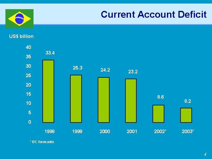 Current Account Deficit US$ billion 40 35 33. 4 30 25. 3 24. 2