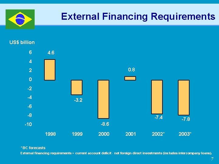 External Financing Requirements US$ billion 6 4 0. 8 2 0 -2 -4 -3.