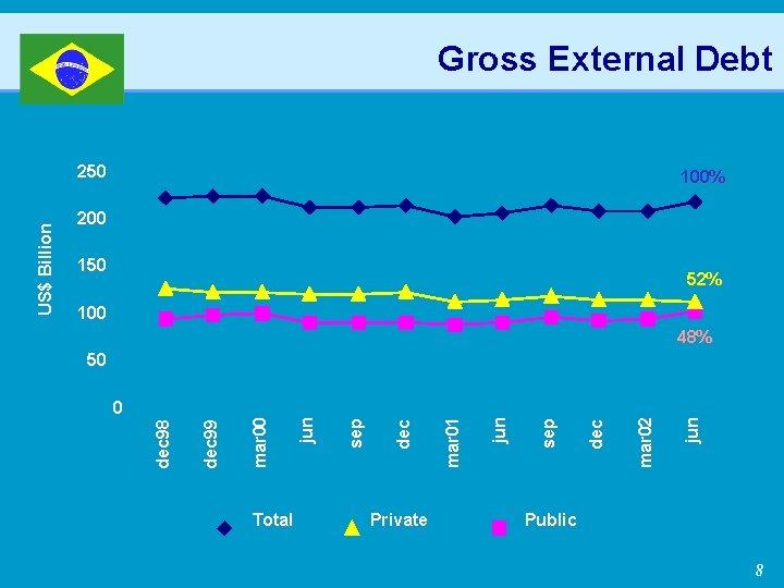Gross External Debt 100% 200 150 52% 100 48% Total Private jun mar 02