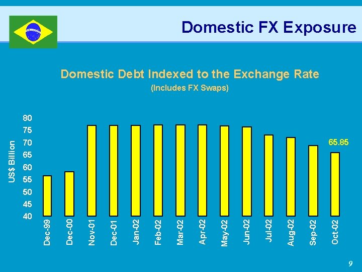 Domestic FX Exposure Domestic Debt Indexed to the Exchange Rate (Includes FX Swaps) 65.