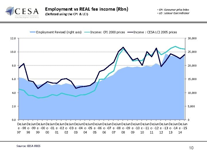 Employment vs REAL fee income (Rbn) (Deflated using the CPI & LCI) Employment Revised