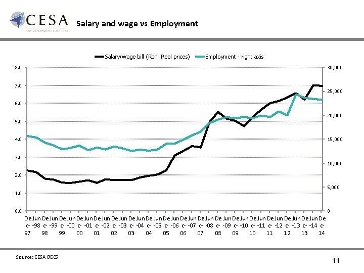 Salary and wage vs Employment Salary/Wage bill (Rbn, Real prices) Employment - right axis