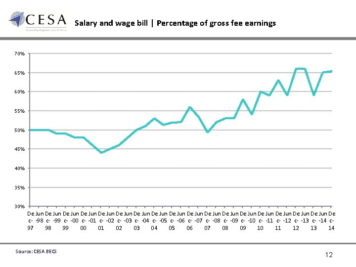 Salary and wage bill | Percentage of gross fee earnings 70% 65% 60% 55%