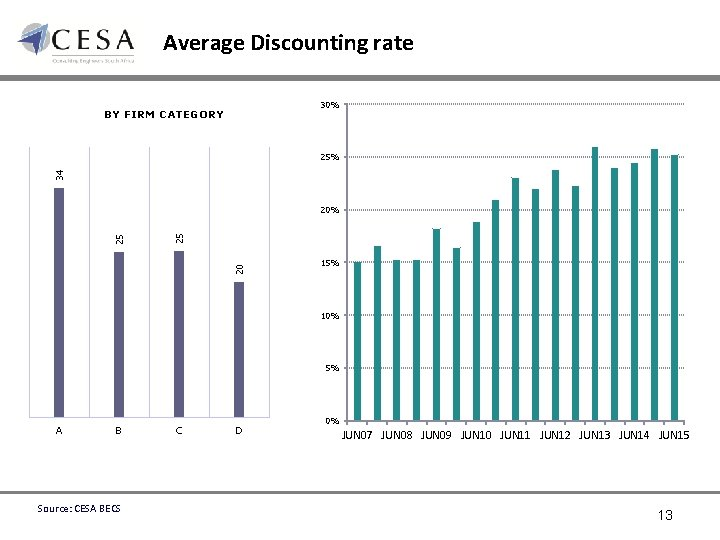 Average Discounting rate 30% BY FIRM CATEGORY 34 25% 20 25 25 20% 15%