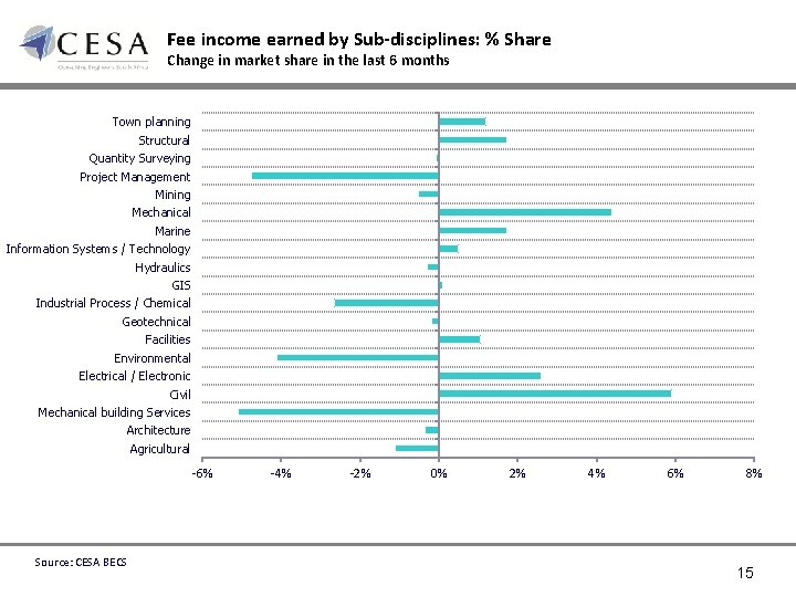 Fee income earned by Sub-disciplines: % Share Change in market share in the last