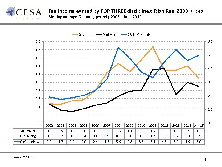 Fee income earned by TOP THREE disciplines: R bn Real 2000 prices Moving average
