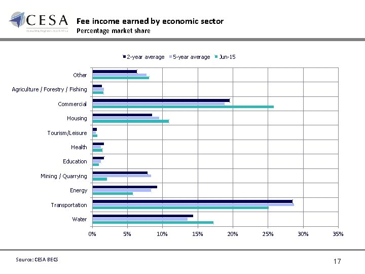 Fee income earned by economic sector Percentage market share 2 -year average 5 -year
