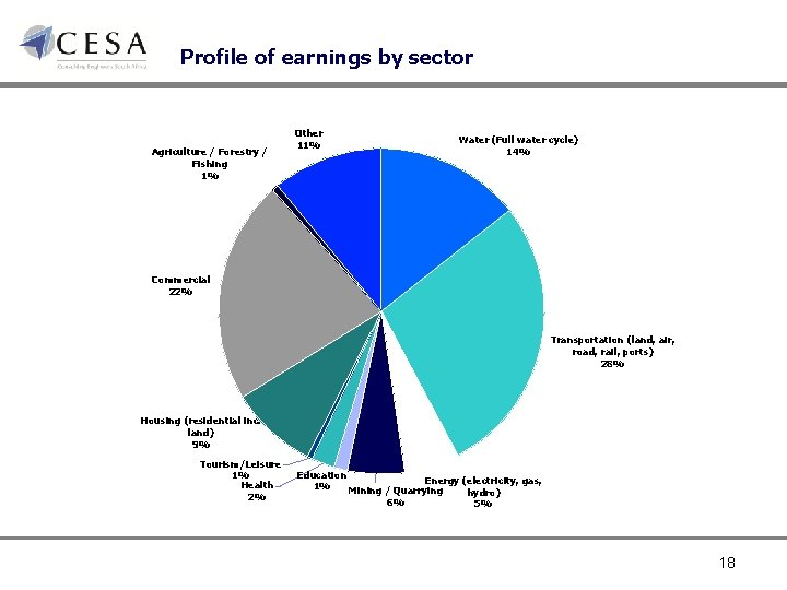 Profile of earnings by sector Agriculture / Forestry / Fishing 1% Other 11% Water
