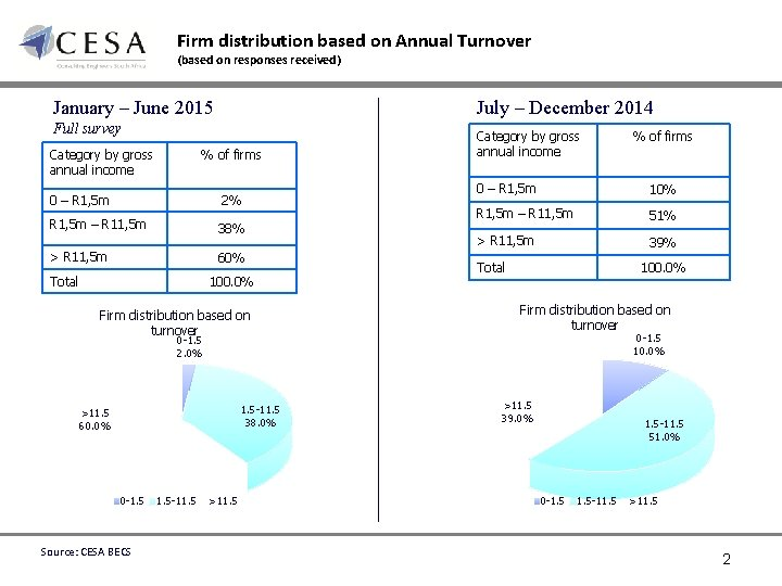 Firm distribution based on Annual Turnover (based on responses received) July – December 2014