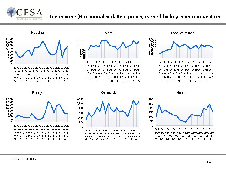 Fee income (Rm annualised, Real prices) earned by key economic sectors Housing 1, 600