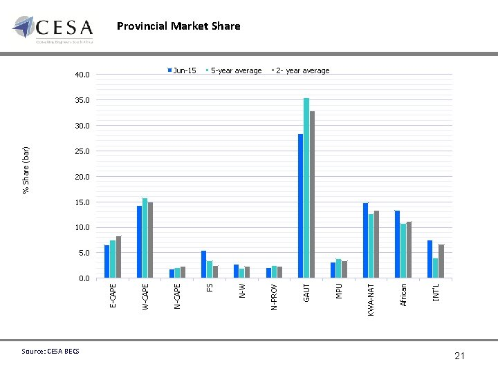 Provincial Market Share Jun-15 40. 0 5 -year average 2 - year average 35.