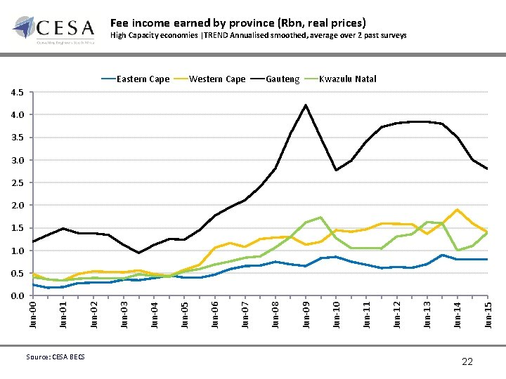 Fee income earned by province (Rbn, real prices) High Capacity economies |TREND Annualised smoothed,