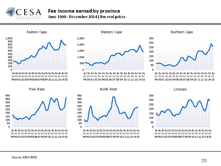 Fee income earned by province June 1999– December 2014| Rm real prices Eastern Cape