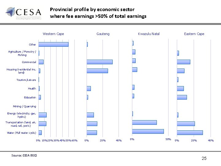 Provincial profile by economic sector where fee earnings >50% of total earnings Western Cape