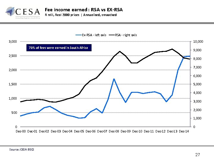 Fee income earned : RSA vs EX-RSA R mill, Real 2000 prices | Annualised,