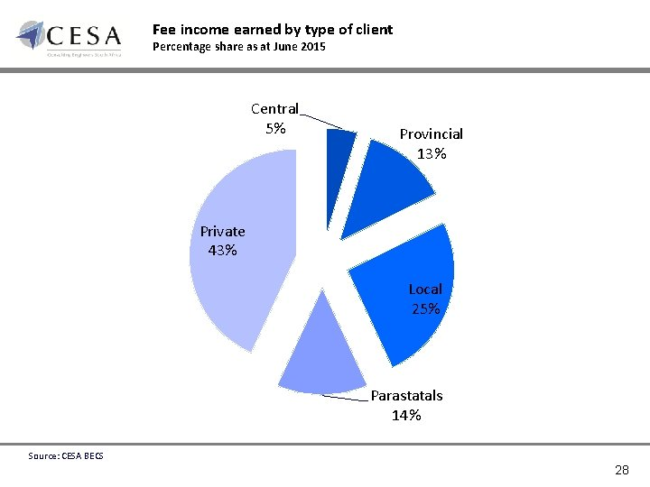 Fee income earned by type of client Percentage share as at June 2015 Central