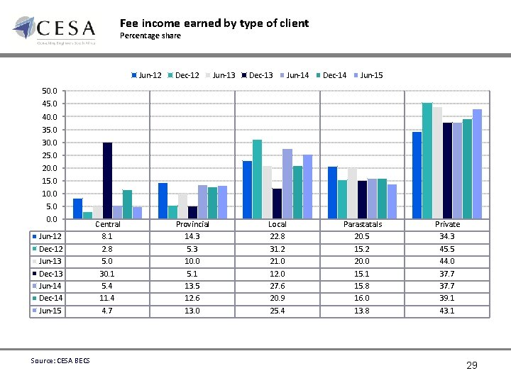 Fee income earned by type of client Percentage share Jun-12 Dec-12 Jun-13 Dec-13 Jun-14
