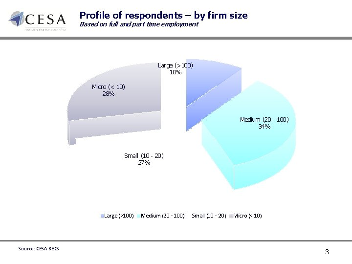 Profile of respondents – by firm size Based on full and part time employment