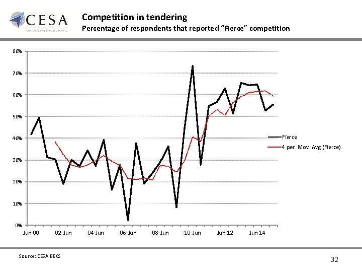 """Competition in tendering Percentage of respondents that reported """"Fierce"""" competition 80% 70% 60% 50%"""